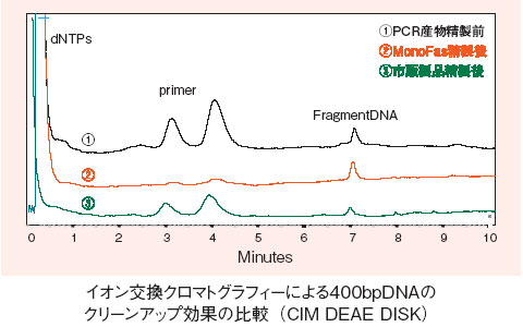 イオン交換クロマトグラフィーによる400bpDNAのクリーンアップ効果の比較(CIM DEAE DISK)の図
