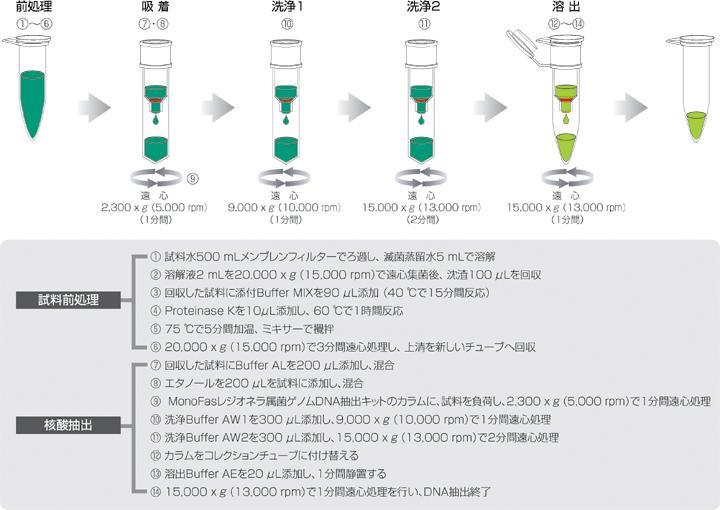 操作方法の図