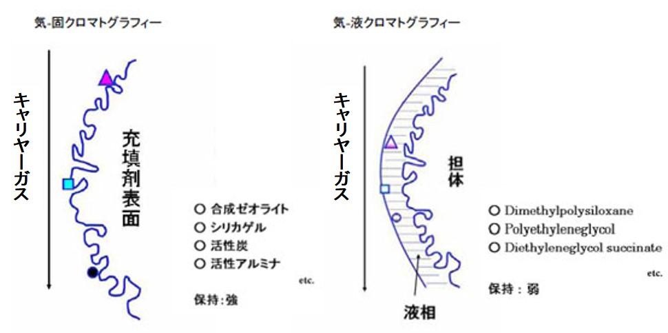 クロマト 原理 カラム グラフィー